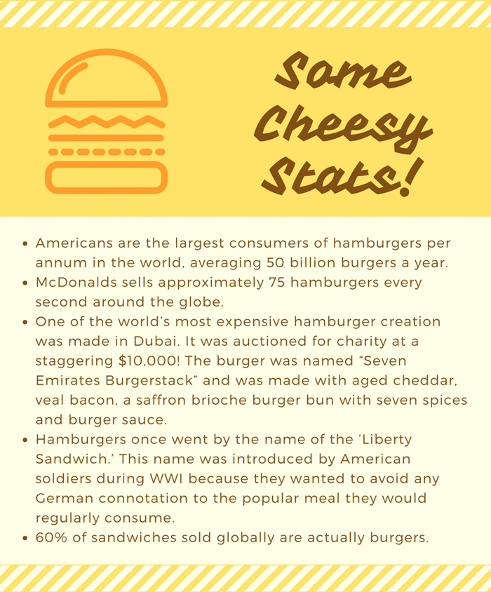 We Get the Cheese on Where the Hamburger Came From